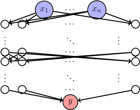Figure 1 for Output Range Analysis for Deep Neural Networks