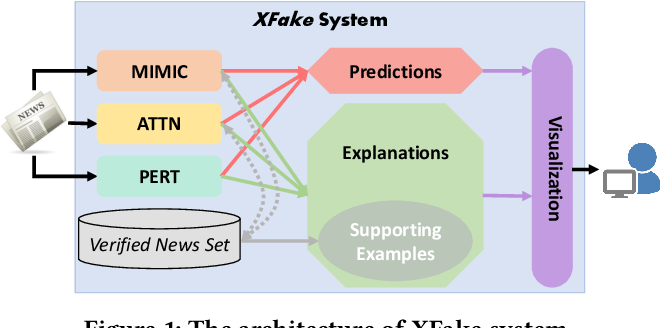 Figure 1 for XFake: Explainable Fake News Detector with Visualizations
