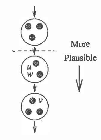 Figure 1 for Modal Logics for Qualitative Possibility and Beliefs