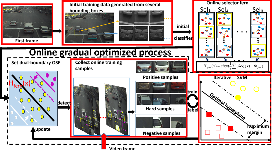 Figure 2 for Learning Scene-specific Object Detectors Based on a Generative-Discriminative Model with Minimal Supervision