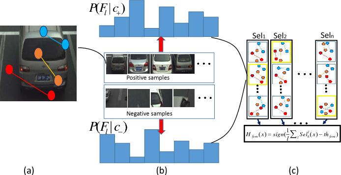 Figure 4 for Learning Scene-specific Object Detectors Based on a Generative-Discriminative Model with Minimal Supervision