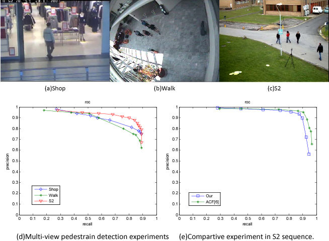 Figure 1 for Learning Scene-specific Object Detectors Based on a Generative-Discriminative Model with Minimal Supervision