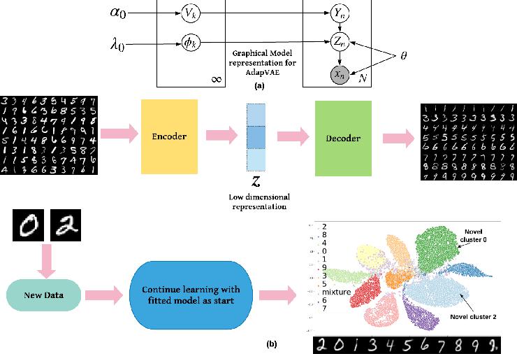 Figure 1 for Adaptive Nonparametric Variational Autoencoder