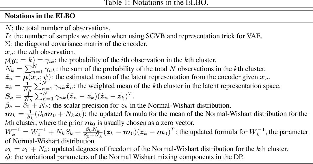 Figure 2 for Adaptive Nonparametric Variational Autoencoder
