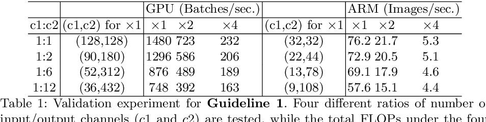 Figure 2 for ShuffleNet V2: Practical Guidelines for Efficient CNN Architecture Design