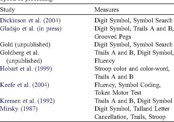 Identification Of Separable Cognitive Factors In Schizophrenia