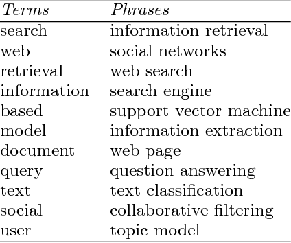 Figure 1 for Scalable Topical Phrase Mining from Text Corpora