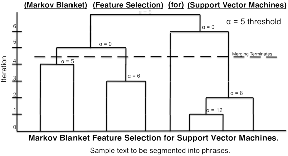Figure 2 for Scalable Topical Phrase Mining from Text Corpora
