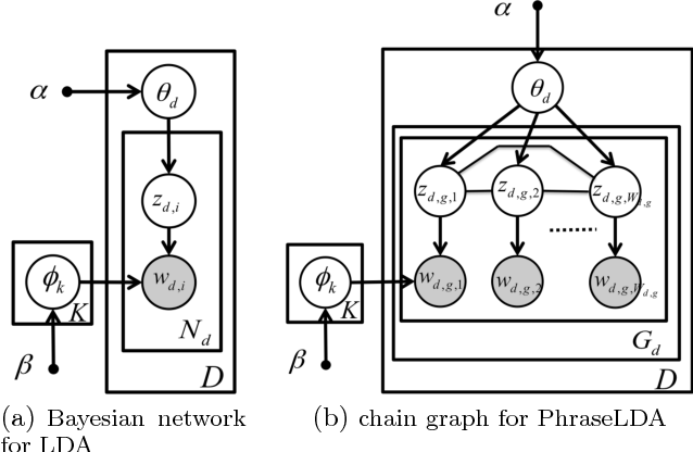 Figure 3 for Scalable Topical Phrase Mining from Text Corpora