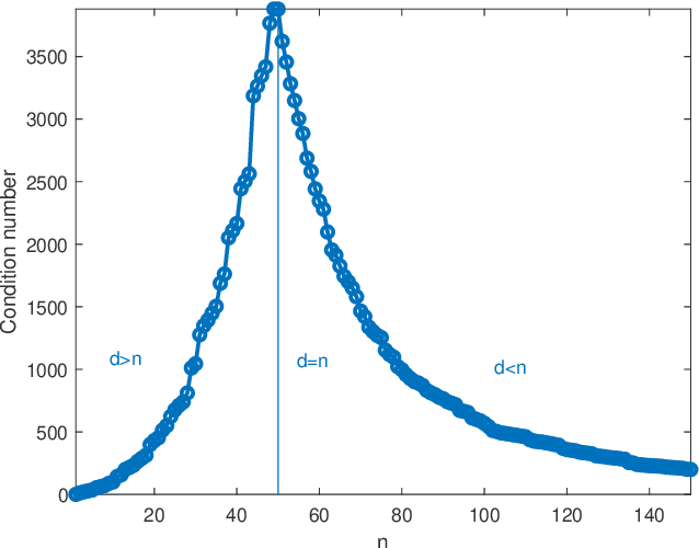 Figure 1 for For interpolating kernel machines, the minimum norm ERM solution is the most stable