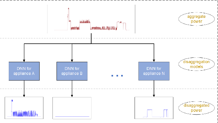 Figure 1 for Sequence-to-Sequence Load Disaggregation Using Multi-Scale Residual Neural Network