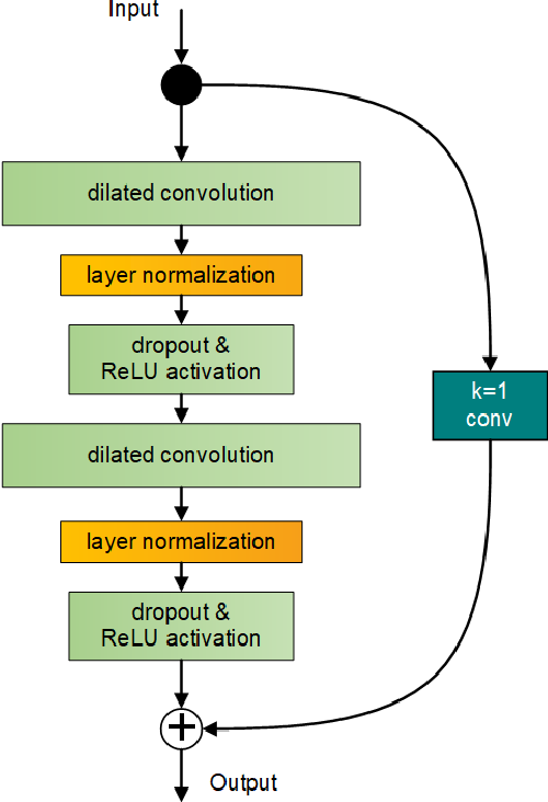 Figure 3 for Sequence-to-Sequence Load Disaggregation Using Multi-Scale Residual Neural Network