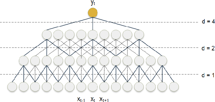 Figure 4 for Sequence-to-Sequence Load Disaggregation Using Multi-Scale Residual Neural Network