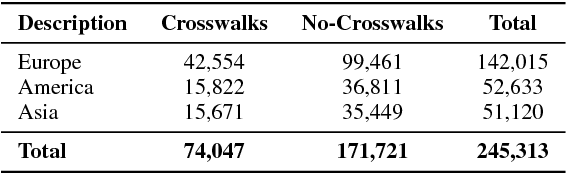 Figure 4 for Deep Learning Based Large-Scale Automatic Satellite Crosswalk Classification