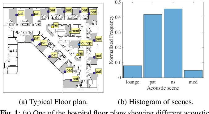 Figure 1 for Characterizing dynamically varying acoustic scenes from egocentric audio recordings in workplace setting