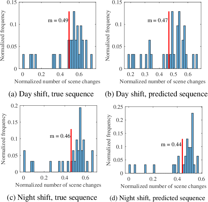 Figure 4 for Characterizing dynamically varying acoustic scenes from egocentric audio recordings in workplace setting