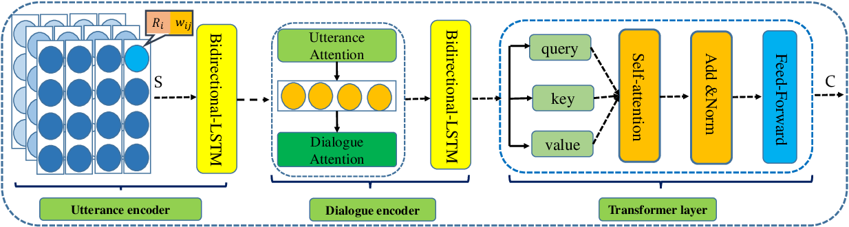 Figure 3 for Cross Copy Network for Dialogue Generation