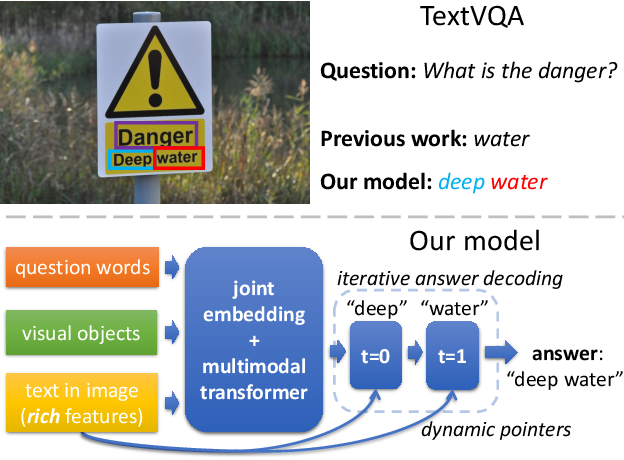 Figure 1 for Iterative Answer Prediction with Pointer-Augmented Multimodal Transformers for TextVQA