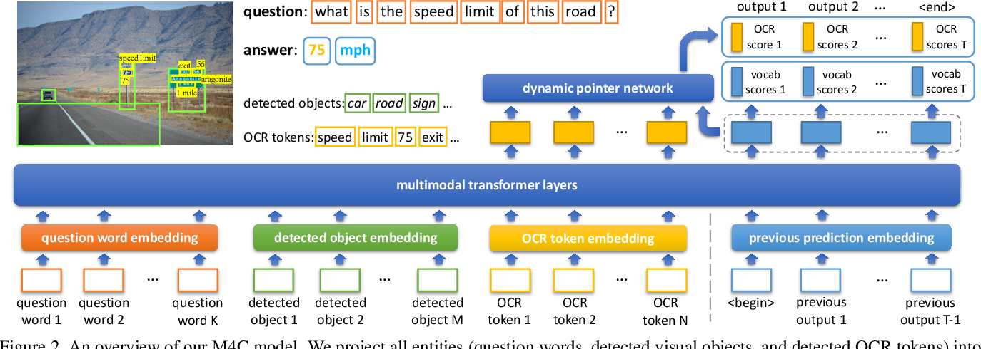 Figure 3 for Iterative Answer Prediction with Pointer-Augmented Multimodal Transformers for TextVQA