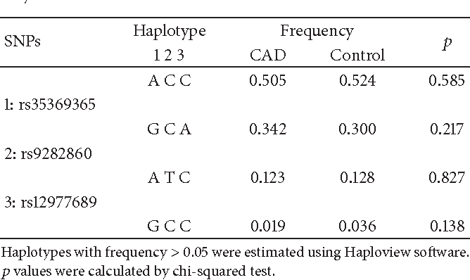 Table 4: Haplotype analyses in patients with CAD and control subjects.