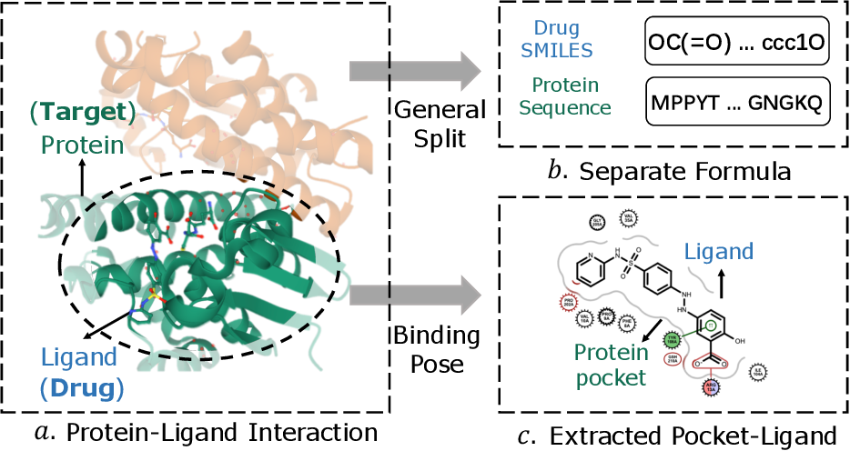 Figure 1 for Distance-aware Molecule Graph Attention Network for Drug-Target Binding Affinity Prediction