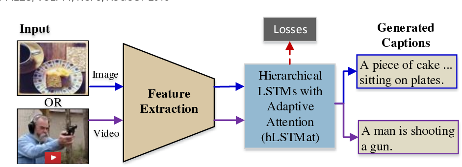 Figure 1 for Hierarchical LSTMs with Adaptive Attention for Visual Captioning