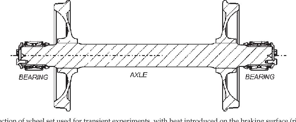 Thermal models of railroad wheels and bearings - Semantic Scholar