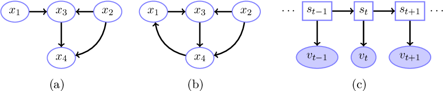 Figure 3 for Explicit-Duration Markov Switching Models
