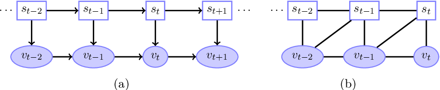 Figure 4 for Explicit-Duration Markov Switching Models