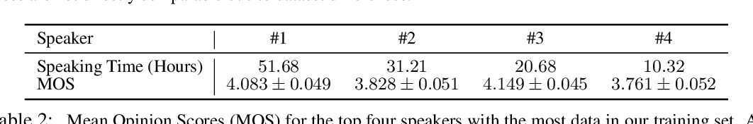 Figure 4 for End-to-End Adversarial Text-to-Speech