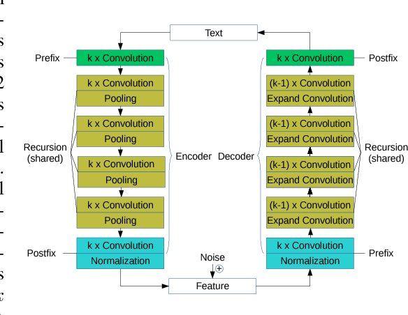 Figure 1 for Adversarially-Trained Normalized Noisy-Feature Auto-Encoder for Text Generation