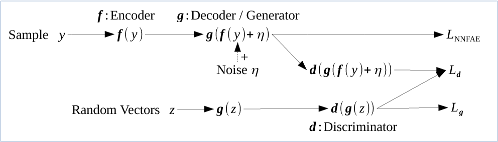 Figure 3 for Adversarially-Trained Normalized Noisy-Feature Auto-Encoder for Text Generation