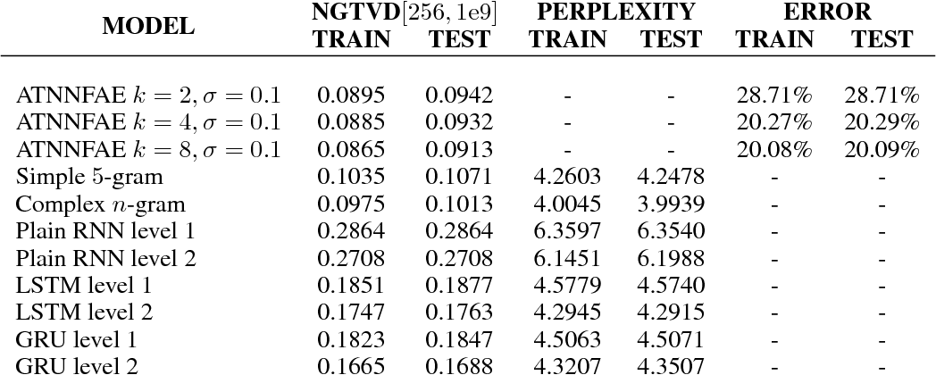 Figure 4 for Adversarially-Trained Normalized Noisy-Feature Auto-Encoder for Text Generation