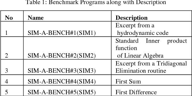 PDF] VLIW BASED VEX TOOL AND VALIDATION OF SIM-A WITH VEX - Semantic