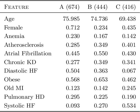 Figure 4 for Clustering Left-Censored Multivariate Time-Series
