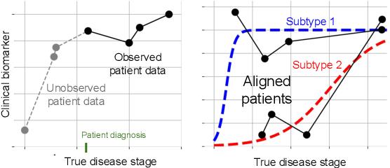 Figure 1 for Clustering Left-Censored Multivariate Time-Series