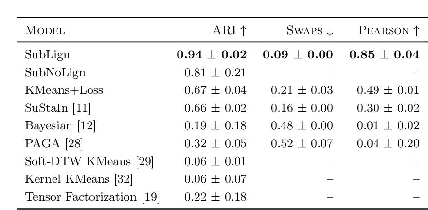 Figure 2 for Clustering Left-Censored Multivariate Time-Series