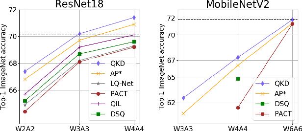 Figure 1 for QKD: Quantization-aware Knowledge Distillation