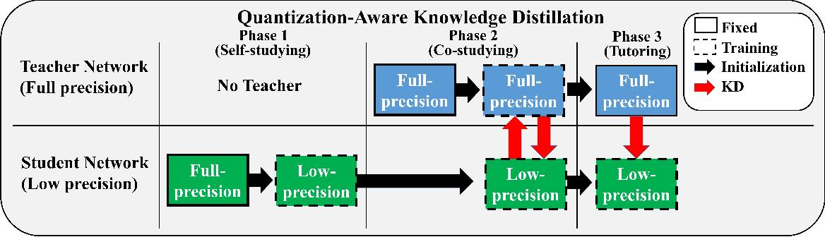 Figure 3 for QKD: Quantization-aware Knowledge Distillation