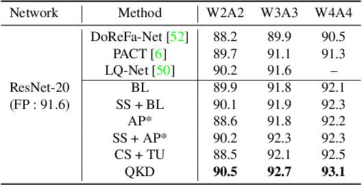 Figure 2 for QKD: Quantization-aware Knowledge Distillation