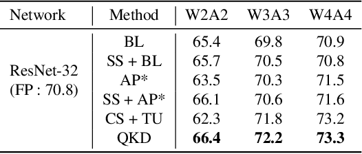 Figure 4 for QKD: Quantization-aware Knowledge Distillation