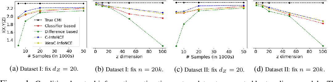 Figure 2 for Conditional Contrastive Learning: Removing Undesirable Information in Self-Supervised Representations