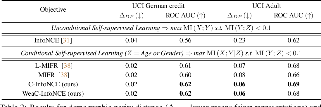 Figure 3 for Conditional Contrastive Learning: Removing Undesirable Information in Self-Supervised Representations