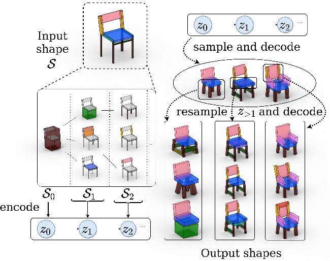 Figure 1 for LSD-StructureNet: Modeling Levels of Structural Detail in 3D Part Hierarchies