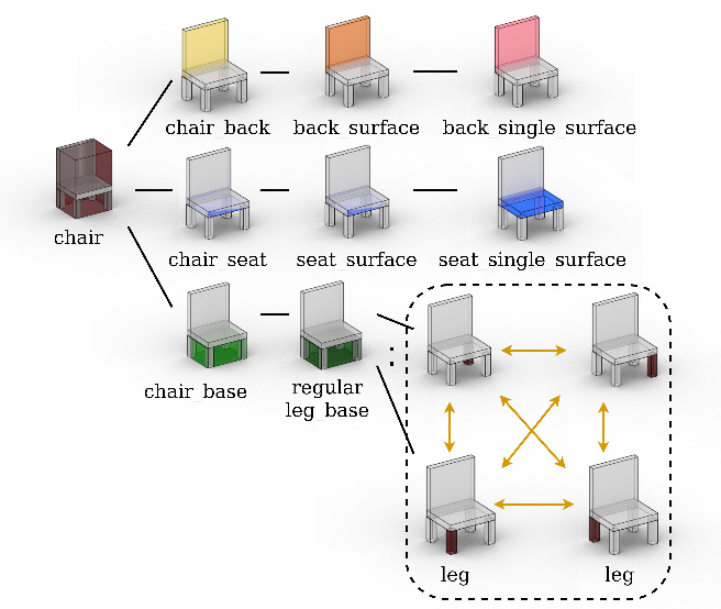 Figure 3 for LSD-StructureNet: Modeling Levels of Structural Detail in 3D Part Hierarchies