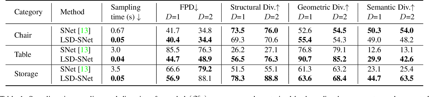 Figure 2 for LSD-StructureNet: Modeling Levels of Structural Detail in 3D Part Hierarchies
