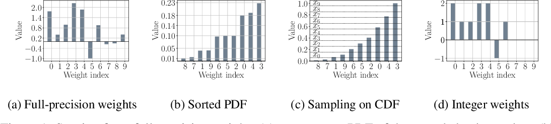 Figure 1 for Instant Quantization of Neural Networks using Monte Carlo Methods