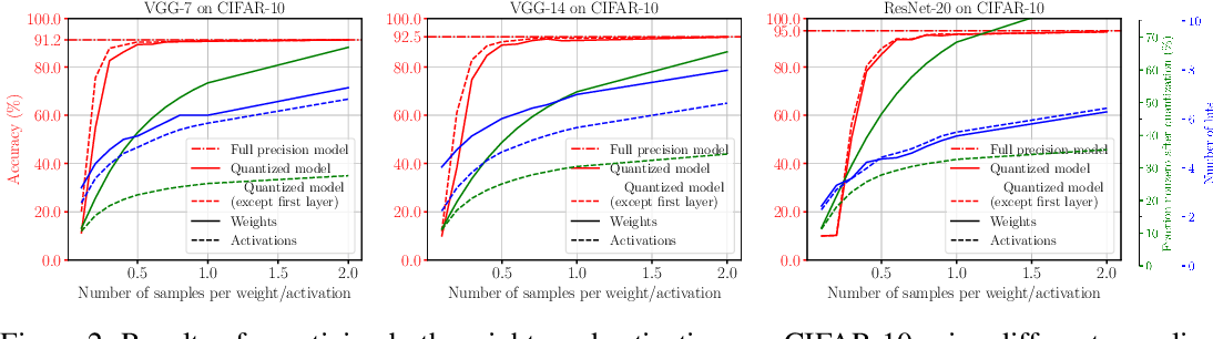 Figure 3 for Instant Quantization of Neural Networks using Monte Carlo Methods