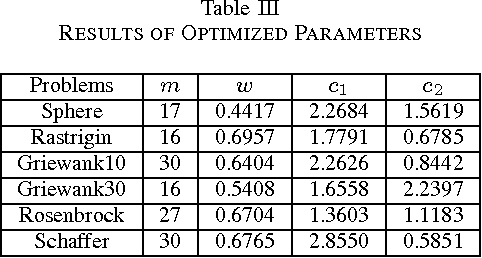 Table III RESULTS OF OPTIMIZED PARAMETERS