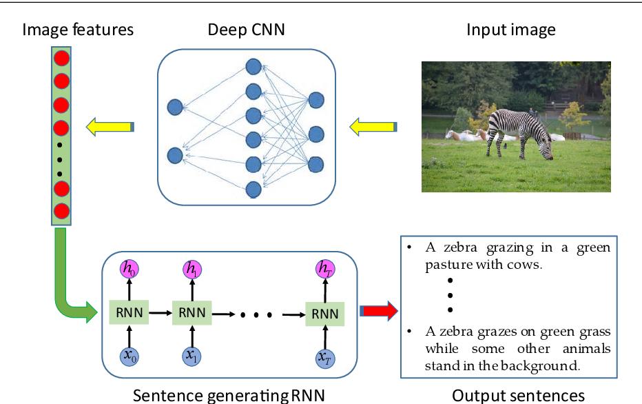 Figure 1 for Multi-modal gated recurrent units for image description